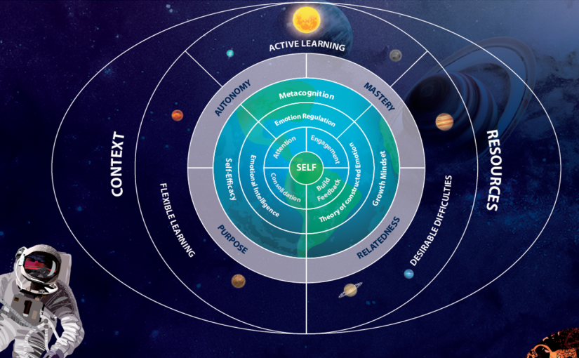 Learning Cosmos: A Conceptual Framework to Understand your Learner'sUniverse
